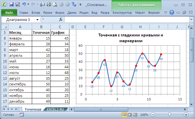 строим графики и диаграммы в экселе