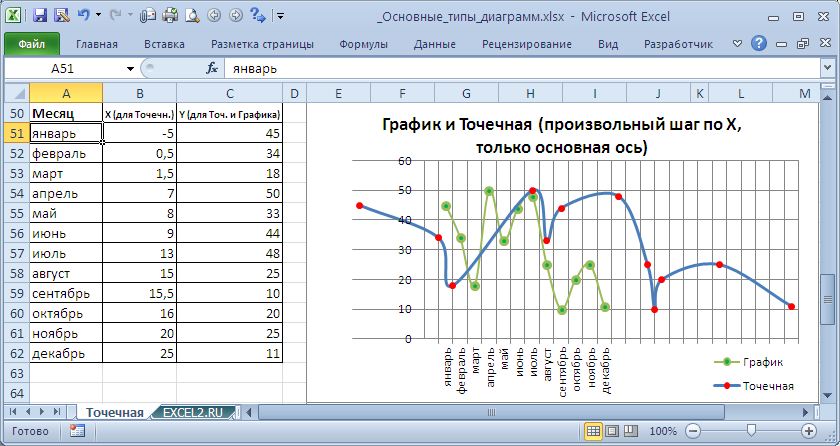 Как в экселе 2007 сделать диаграмму с двумя осями - Ross-plast.ru