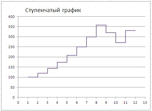 s график: