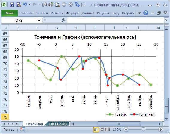 Как сделать активный график в excel
