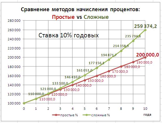 по какой формуле вычисляется кредит авто с пробегом в москве и московской области в кредит в автосалоне