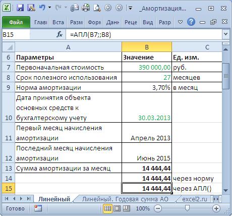 Как рассчитать амортизацию оборудования и основных средств