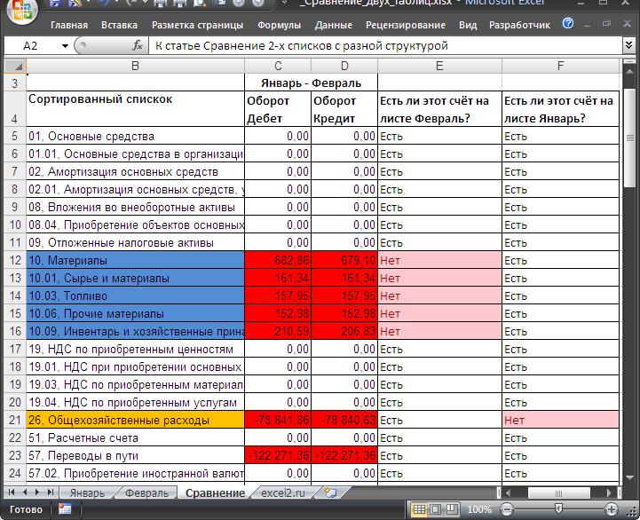 Сравнение Данных В Excel