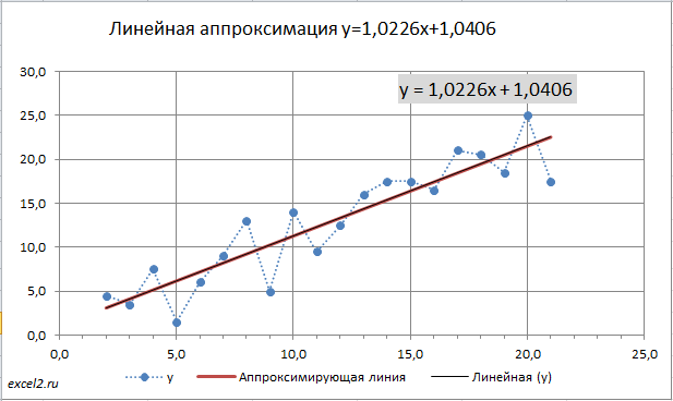 Решение задачи используя метод наименьших квадратов задачи на собеседовании с решением
