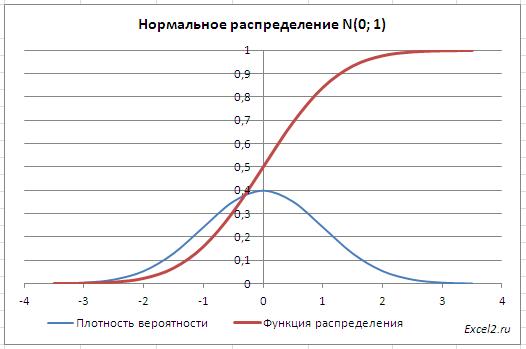 Задача на показательное распределение с решением математика в экономике решение задач