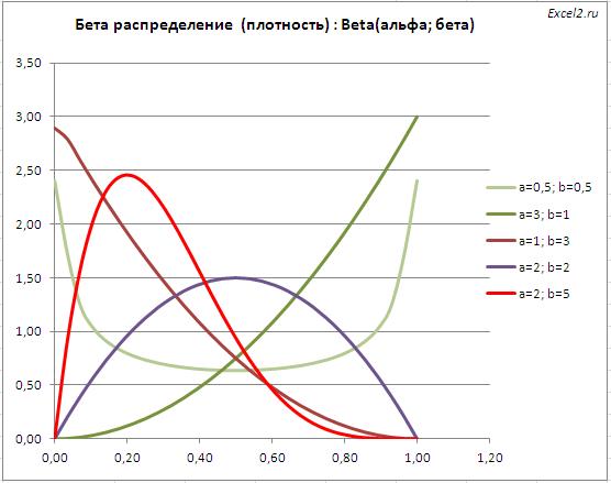 Функция распределения и плотность вероятности в MS EXCEL