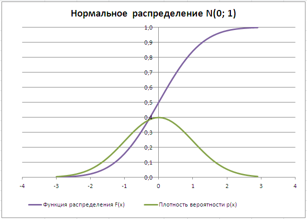 график плотности