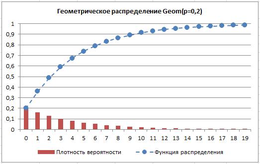 Гипергеометрическое распределение вероятностей решение задач сборник заданий экзамена по математике