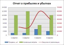 Сложные диаграммы в excel