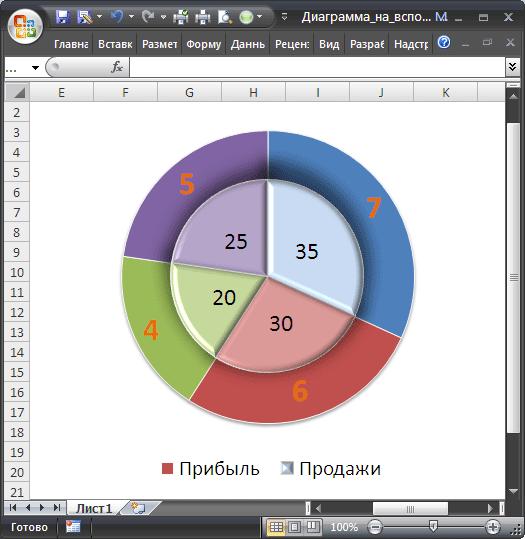 Как в excel сделать диаграмму круговую в